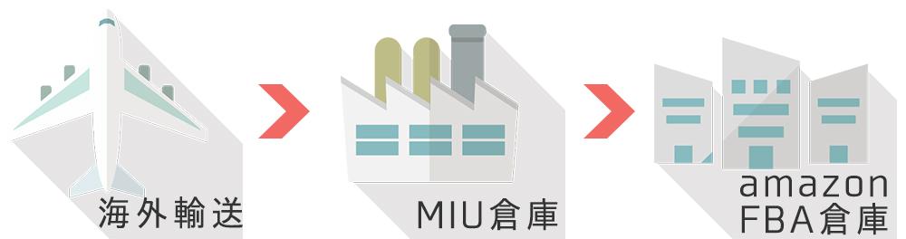 輸入代行MIU-FACTORY:amazonFBA納品代行